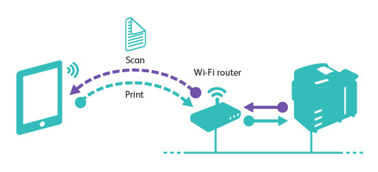 In/Scan qua mạng không dây