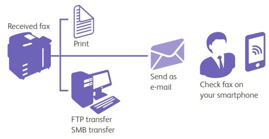 Tính năng fax không lãng phí
