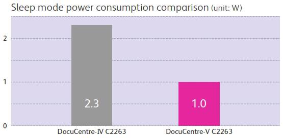 Mức độ tiết kiệm năng lượng so sánh với DC-IV C2263