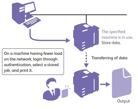 In ấn với nhiều thiết bị khác nhau