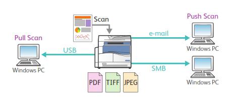 Hỗ trợ nhiều định dạng và hình thức scan